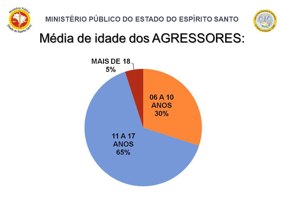 MINISTÉRIO PÚBLICO DO ESTADO DO ESPÍRITO SANTO Média de idade dos AGRESSORES: