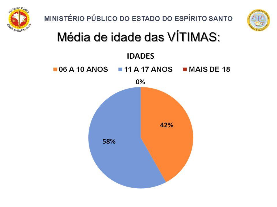MINISTÉRIO PÚBLICO DO ESTADO DO ESPÍRITO SANTO Média de idade das VÍTIMAS: