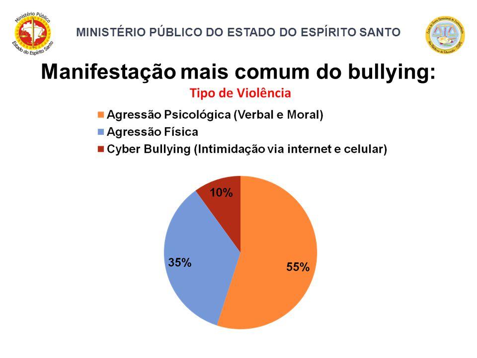 MINISTÉRIO PÚBLICO DO ESTADO DO ESPÍRITO SANTO Manifestação mais comum do bullying: