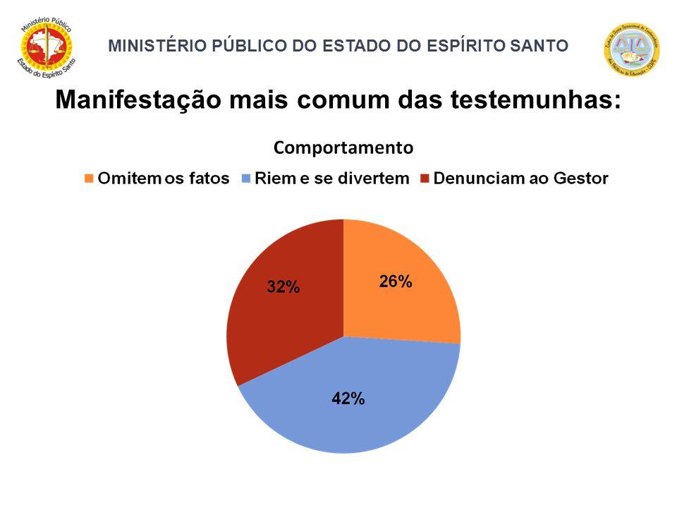 MINISTÉRIO PÚBLICO DO ESTADO DO ESPÍRITO SANTO Manifestação mais comum das testemunhas: