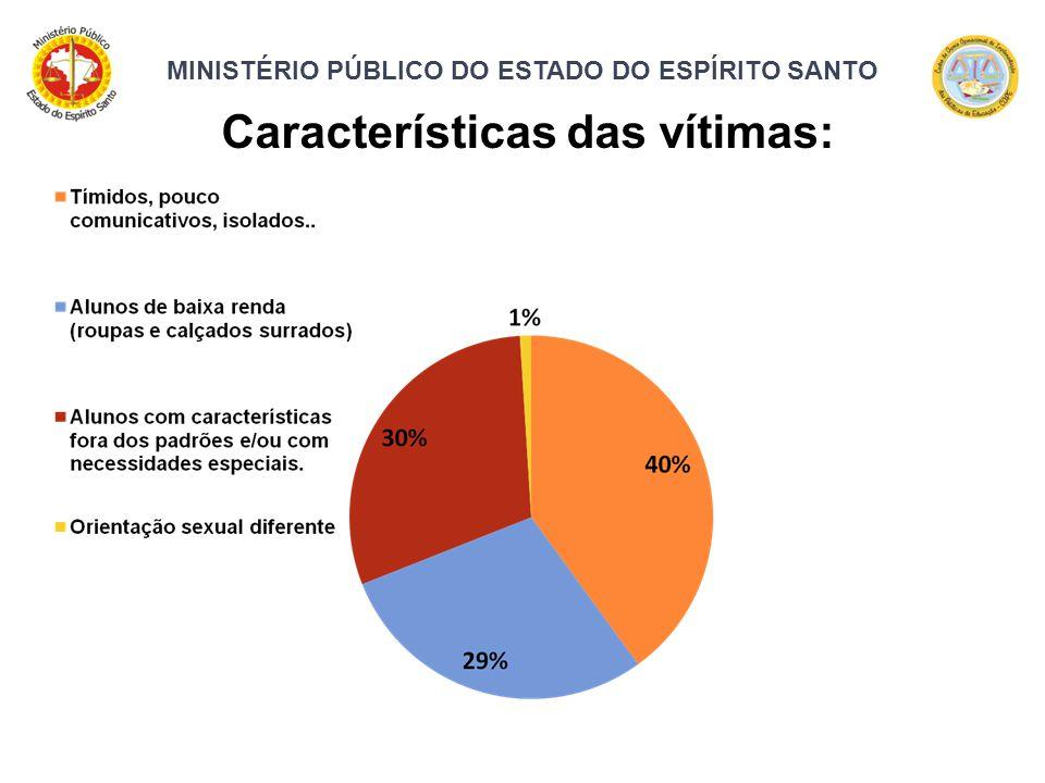 MINISTÉRIO PÚBLICO DO ESTADO DO ESPÍRITO SANTO Características das vítimas: