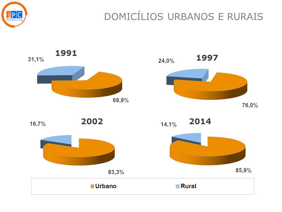 10 1991 2002 1997 2014 DOMICÍLIOS URBANOS E RURAIS