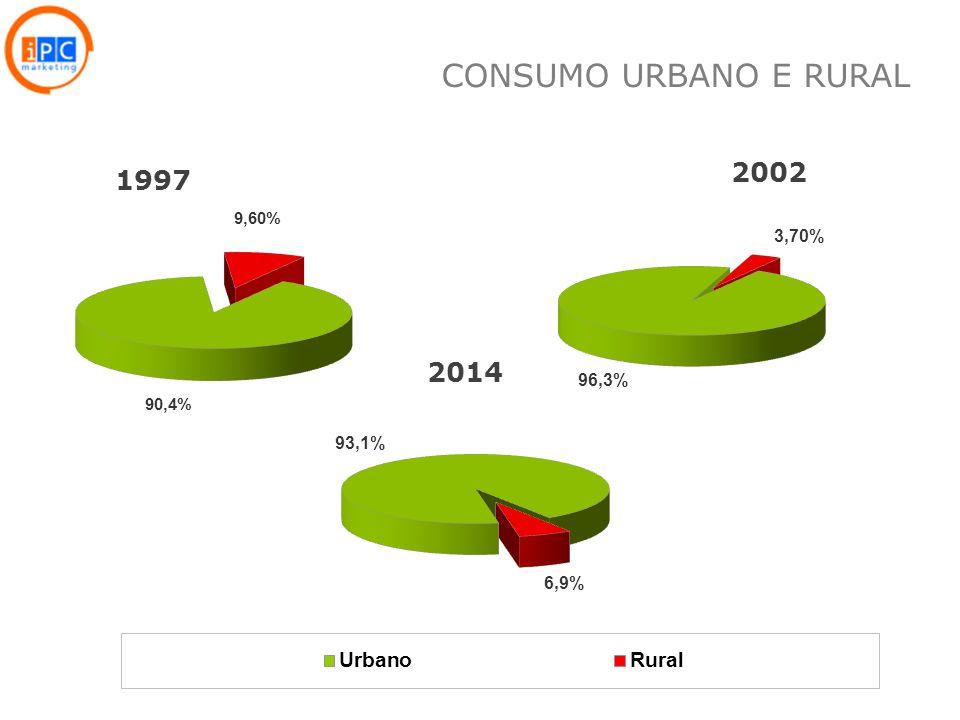 11 1997 2014 2002 CONSUMO URBANO E RURAL