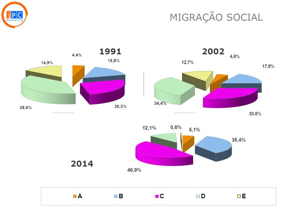 12 19912002 2014 MIGRAÇÃO SOCIAL