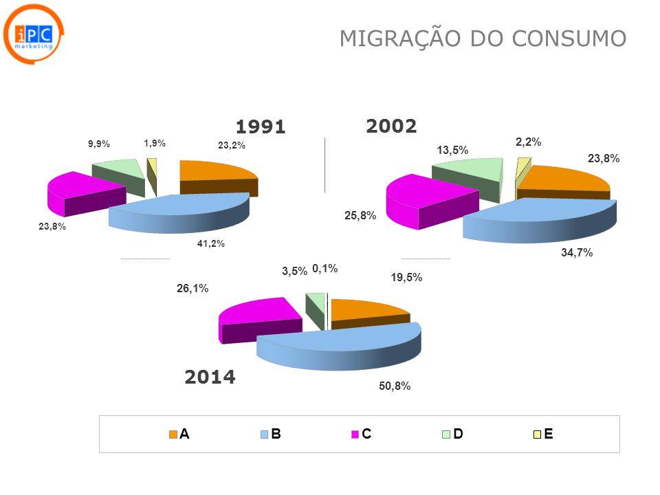 13 1991 2002 2014 MIGRAÇÃO DO CONSUMO