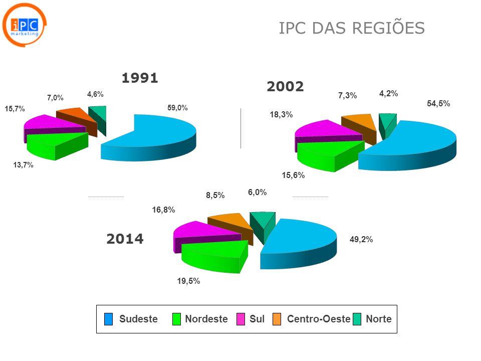 15 1991 2014 2002 SudesteNordeste Sul Centro-OesteNorte IPC DAS REGIÕES