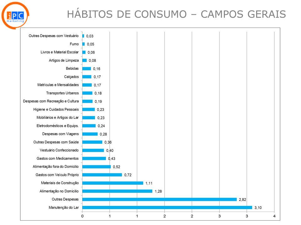 25 HÁBITOS DE CONSUMO – CAMPOS GERAIS