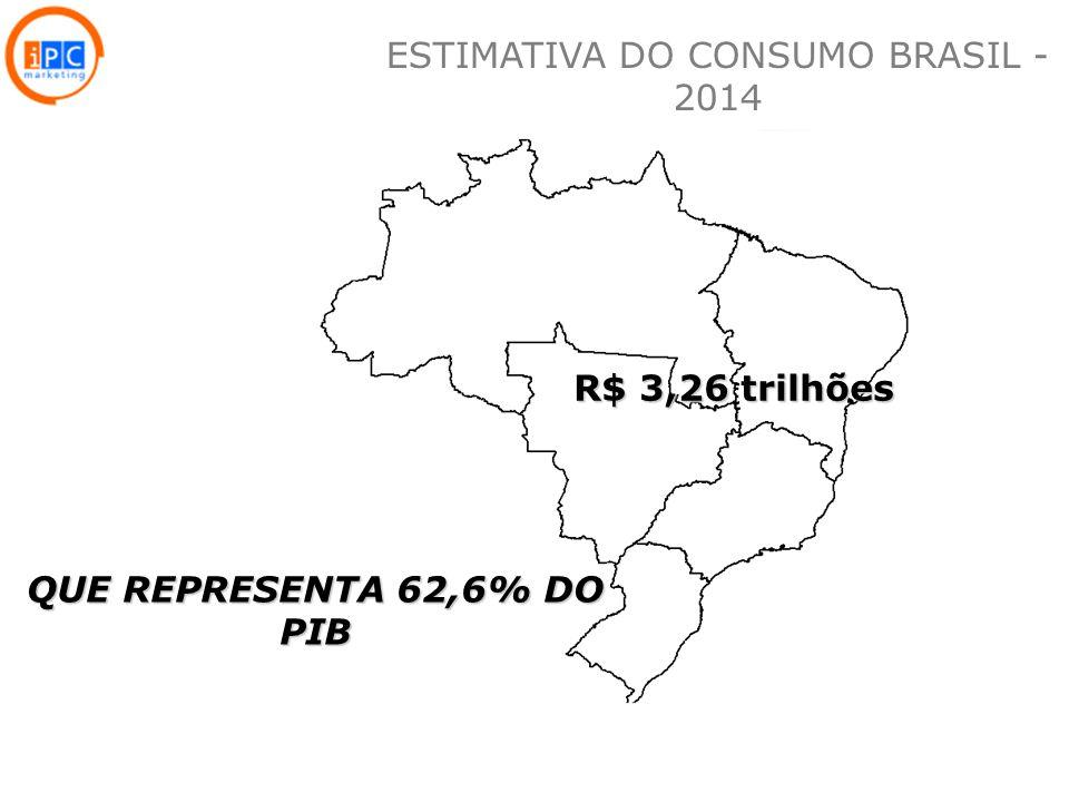 6 R$ 3,26 trilhões QUE REPRESENTA 62,6% DO PIB ESTIMATIVA DO CONSUMO BRASIL - 2014