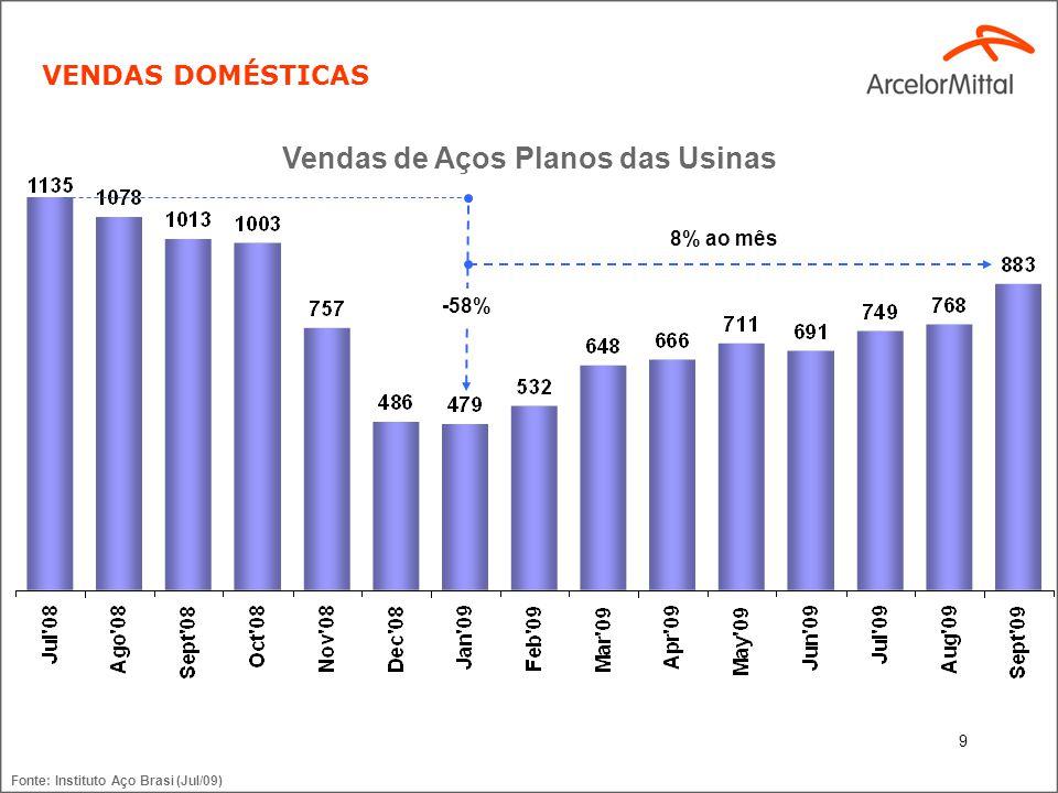 9 Vendas de Aços Planos das Usinas VENDAS DOMÉSTICAS Fonte: Instituto Aço Brasi (Jul/09) 8% ao mês -58%