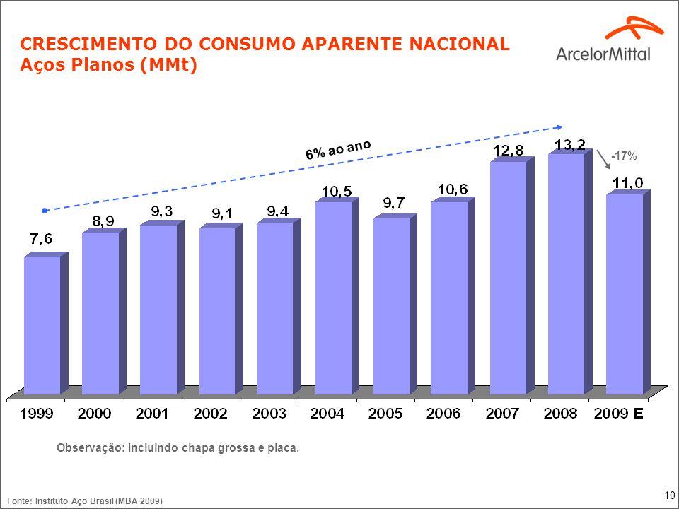 10 CRESCIMENTO DO CONSUMO APARENTE NACIONAL Aços Planos (MMt) Fonte: Instituto Aço Brasil (MBA 2009) -17% Observação: Incluindo chapa grossa e placa.