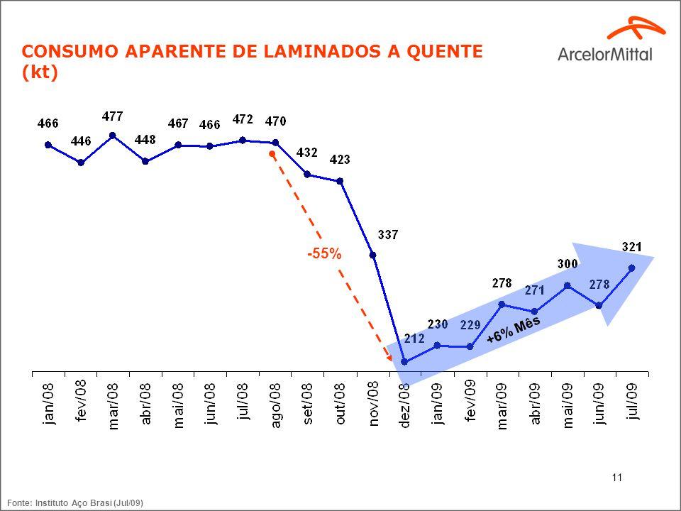 11 CONSUMO APARENTE DE LAMINADOS A QUENTE (kt) +6% Mês Fonte: Instituto Aço Brasi (Jul/09) -55%