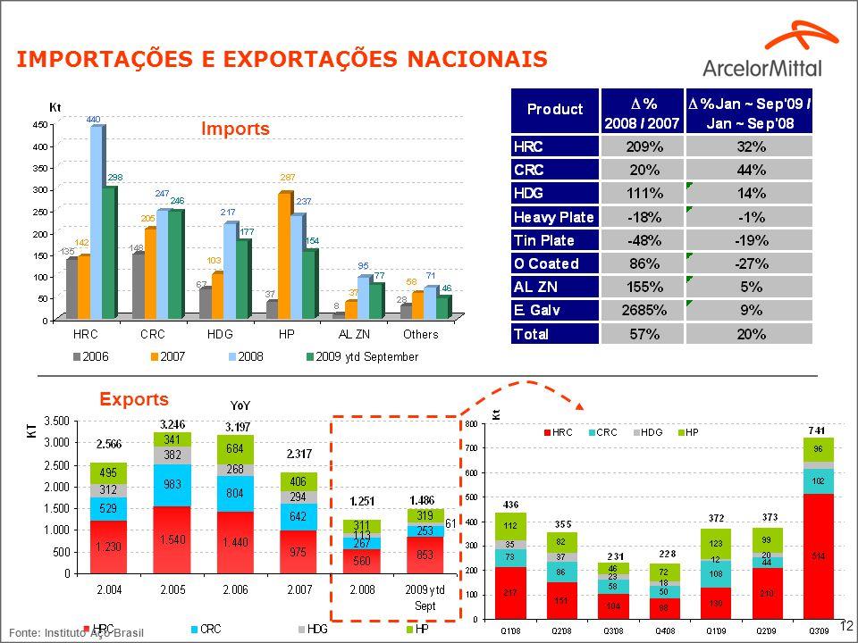 12 Imports Exports IMPORTAÇÕES E EXPORTAÇÕES NACIONAIS Fonte: Instituto Aço Brasil