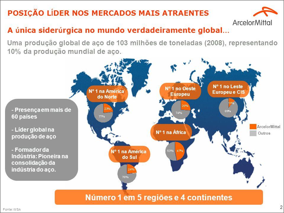 2 POSI Ç ÃO L Í DER NOS MERCADOS MAIS ATRAENTES A ú nica sider ú rgica no mundo verdadeiramente global … - Presença em mais de 60 países - Líder globa