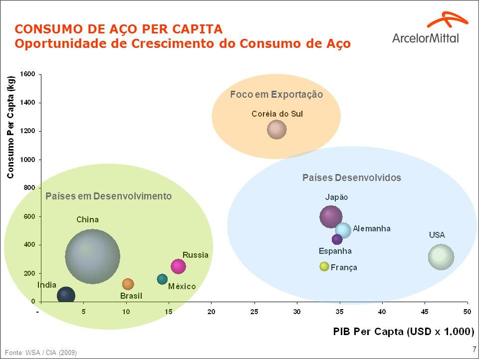 7 CONSUMO DE AÇO PER CAPITA Oportunidade de Crescimento do Consumo de Aço Fonte: WSA / CIA (2009) Países em Desenvolvimento Foco em Exportação Países