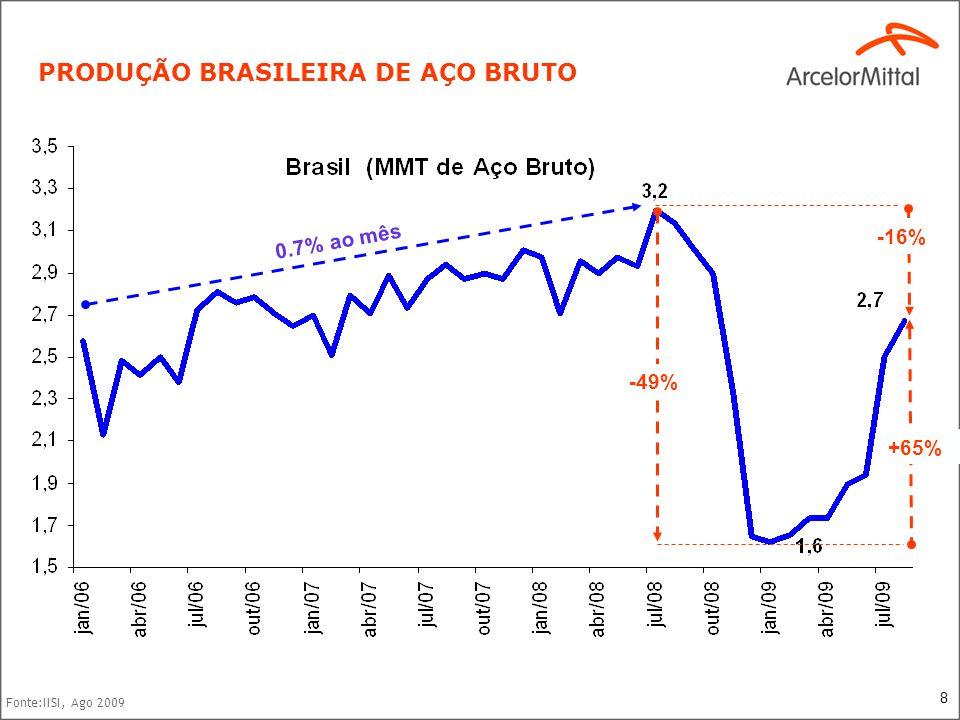 8 Fonte:IISI, Ago 2009 PRODUÇÃO BRASILEIRA DE AÇO BRUTO -49% +65% -16% 0.7% ao mês