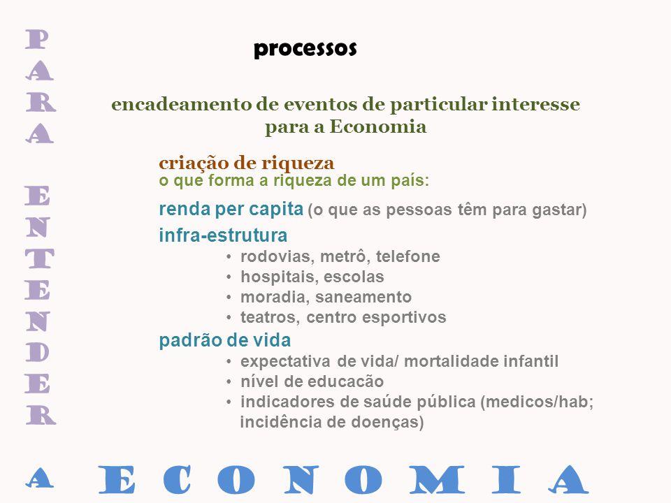 paraentenderaparaentendera encadeamento de eventos de particular interesse para a Economia renda per capita (o que as pessoas têm para gastar) E C O N