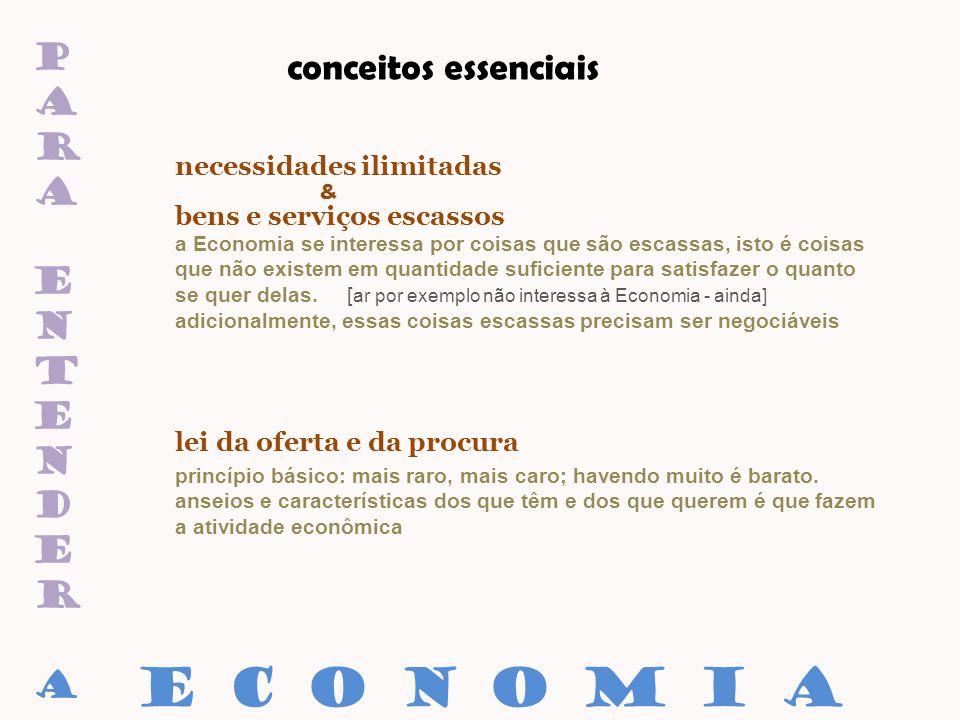 paraentenderaparaentendera conceitos essenciais necessidades ilimitadas & bens e serviços escassos lei da oferta e da procura E C O N O M I A princípi