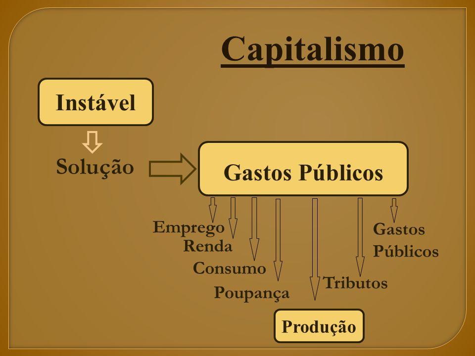 Instável Solução Gastos Públicos Emprego Renda Consumo Poupança Produção Tributos Gastos Públicos Capitalismo