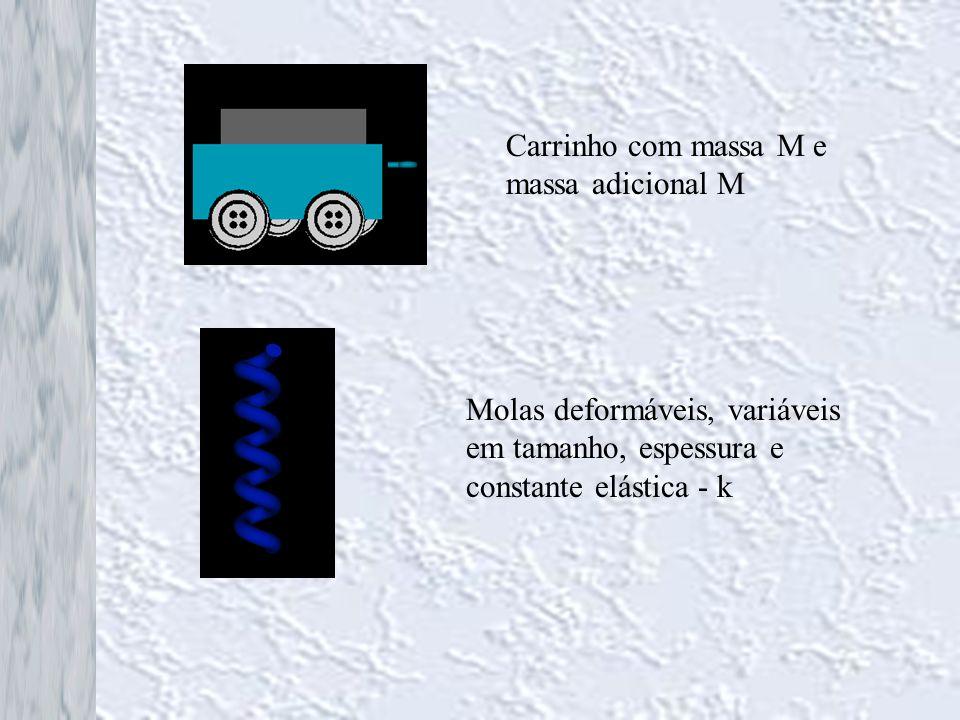 Carrinho com massa M e massa adicional M Molas deformáveis, variáveis em tamanho, espessura e constante elástica - k
