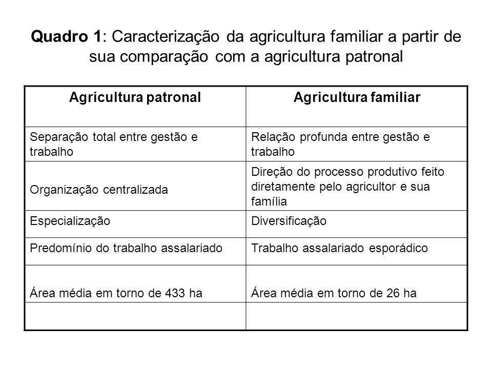 Quadro 1: Caracterização da agricultura familiar a partir de sua comparação com a agricultura patronal Agricultura patronalAgricultura familiar Separa