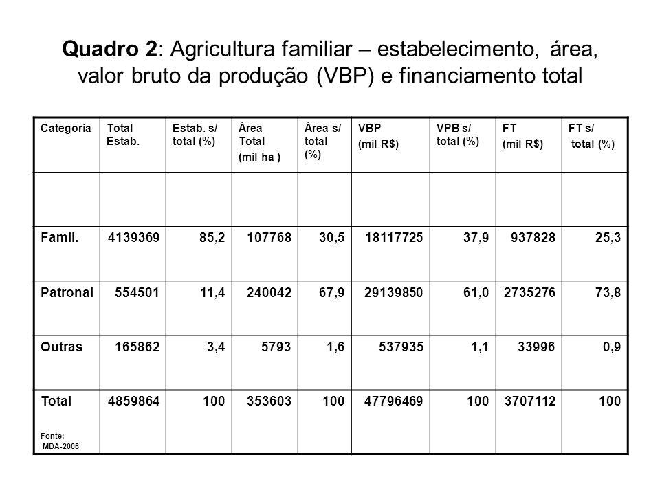 Quadro 2: Agricultura familiar – estabelecimento, área, valor bruto da produção (VBP) e financiamento total CategoriaTotal Estab. Estab. s/ total (%)