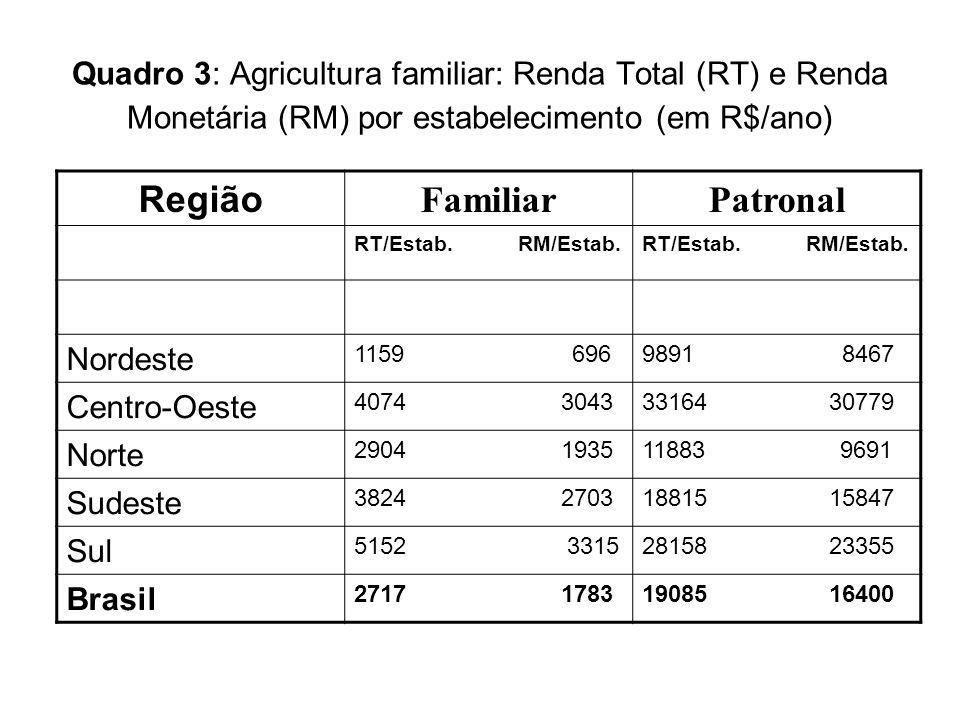 Quadro 3: Agricultura familiar: Renda Total (RT) e Renda Monetária (RM) por estabelecimento (em R$/ano) Região FamiliarPatronal RT/Estab. RM/Estab. No