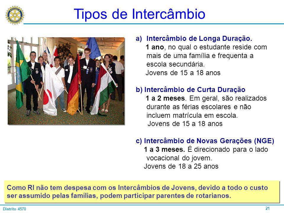 21 Distrito 4570 Tipos de Intercâmbio a)Intercâmbio de Longa Duração. 1 ano, no qual o estudante reside com mais de uma família e frequenta a escola s