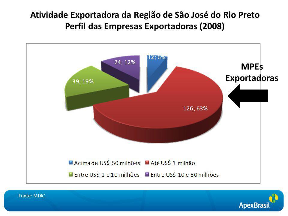 Atividade Exportadora da Região de São José do Rio Preto Perfil das Empresas Exportadoras (2008) Fonte: MDIC. MPEs Exportadoras