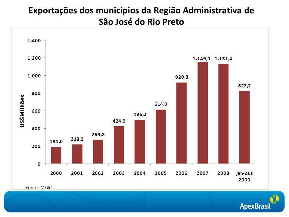Exportações dos municípios da Região Administrativa de São José do Rio Preto Fonte: MDIC.
