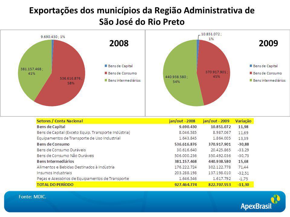 Exportações dos municípios da Região Administrativa de São José do Rio Preto 20082009 Fonte: MDIC.