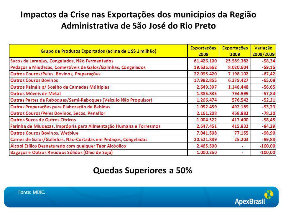 Impactos da Crise nas Exportações dos municípios da Região Administrativa de São José do Rio Preto Quedas Superiores a 50% Fonte: MDIC.