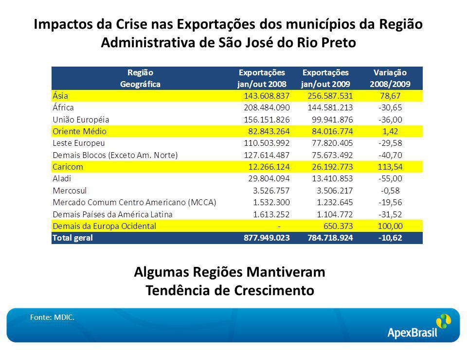 Impactos da Crise nas Exportações dos municípios da Região Administrativa de São José do Rio Preto Algumas Regiões Mantiveram Tendência de Crescimento Fonte: MDIC.