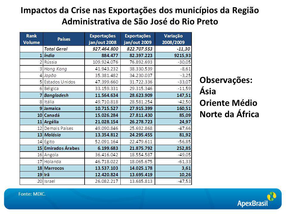 Impactos da Crise nas Exportações dos municípios da Região Administrativa de São José do Rio Preto Observações: Ásia Oriente Médio Norte da África Fonte: MDIC.