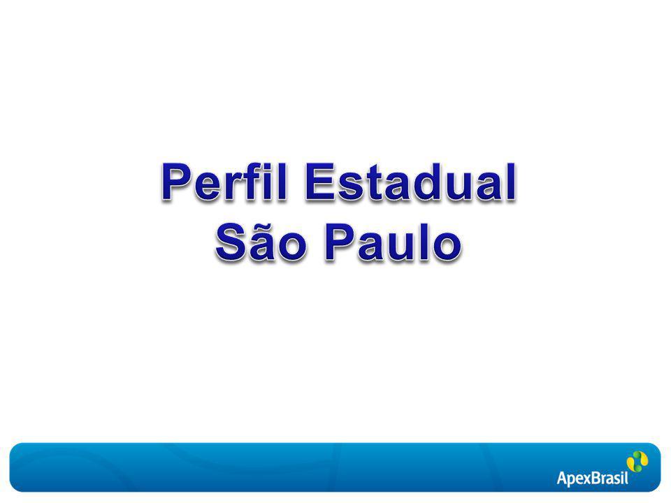 Evolução das exportações de São Paulo Janeiro de 2002 a outubro de 2009 Fonte: MDIC.