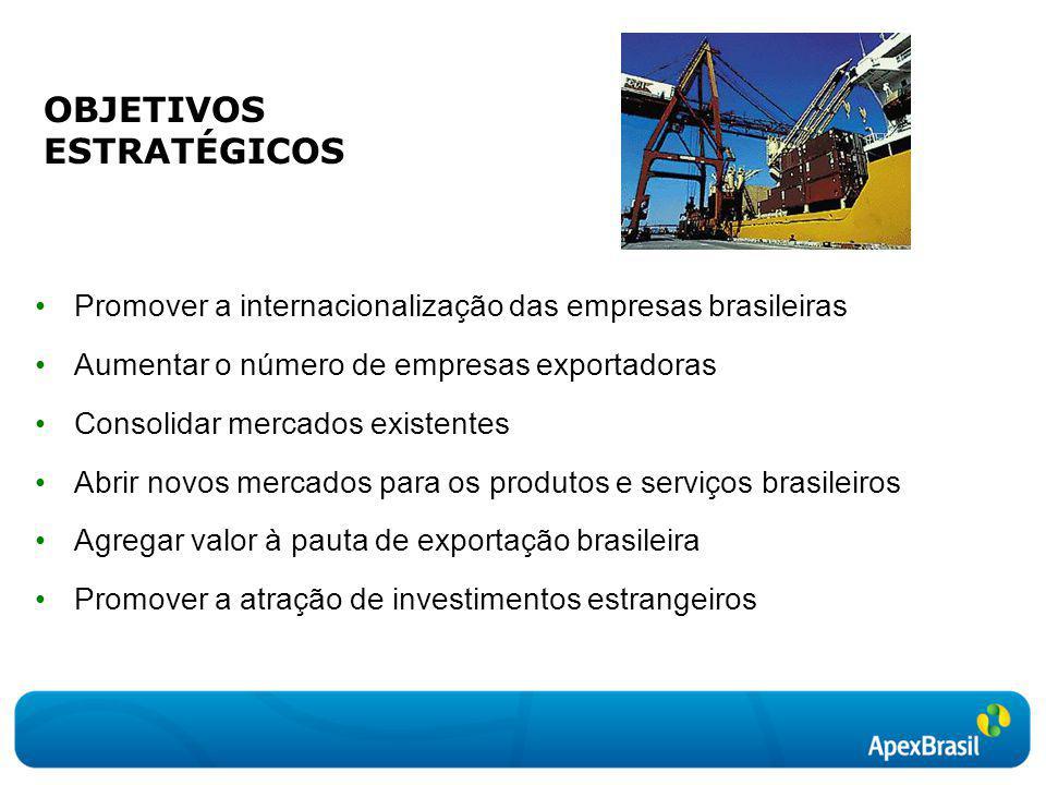 OBJETIVOS ESTRATÉGICOS Promover a internacionalização das empresas brasileiras Aumentar o número de empresas exportadoras Consolidar mercados existent