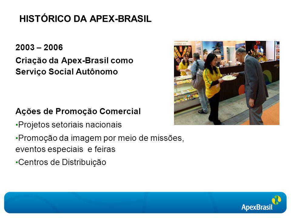 2003 – 2006 Criação da Apex-Brasil como Serviço Social Autônomo Ações de Promoção Comercial Projetos setoriais nacionais Promoção da imagem por meio de missões, eventos especiais e feiras Centros de Distribuição HISTÓRICO DA APEX-BRASIL
