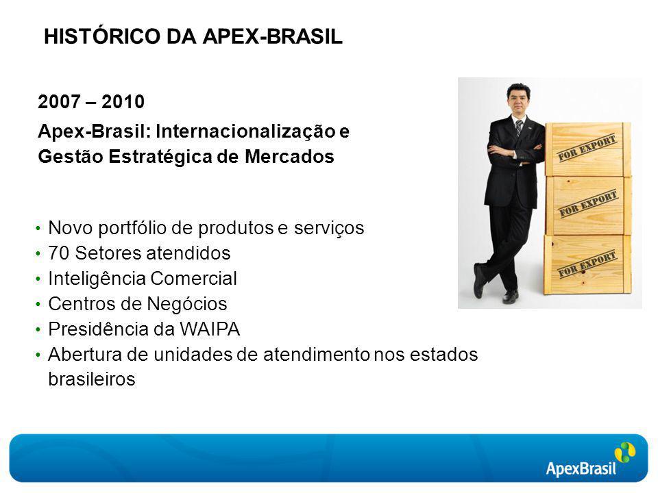 2007 – 2010 Apex-Brasil: Internacionalização e Gestão Estratégica de Mercados Novo portfólio de produtos e serviços 70 Setores atendidos Inteligência Comercial Centros de Negócios Presidência da WAIPA Abertura de unidades de atendimento nos estados brasileiros HISTÓRICO DA APEX-BRASIL