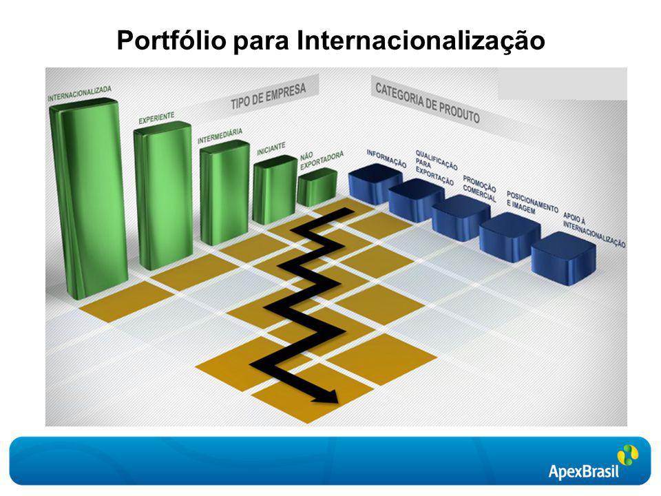 Portfólio para Internacionalização