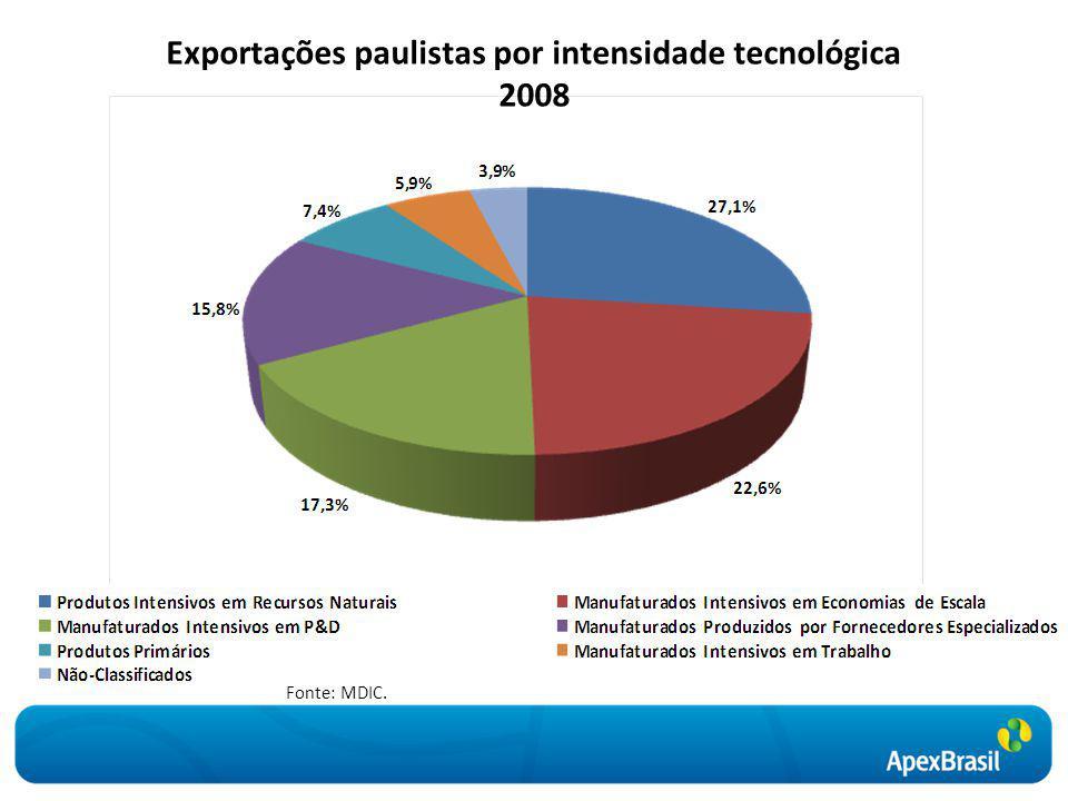 Exportações paulistas por intensidade tecnológica 2008 Fonte: MDIC.