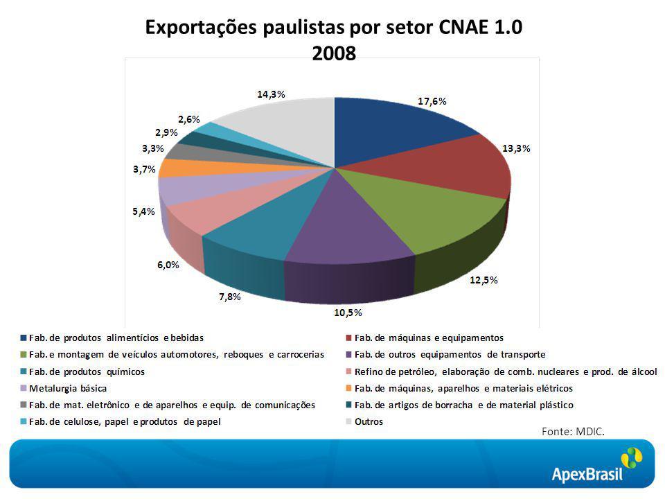 Exportações paulistas por setor CNAE 1.0 2008 Fonte: MDIC.