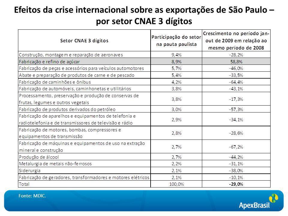 Efeitos da crise internacional sobre as exportações de São Paulo – por setor CNAE 3 dígitos Fonte: MDIC.