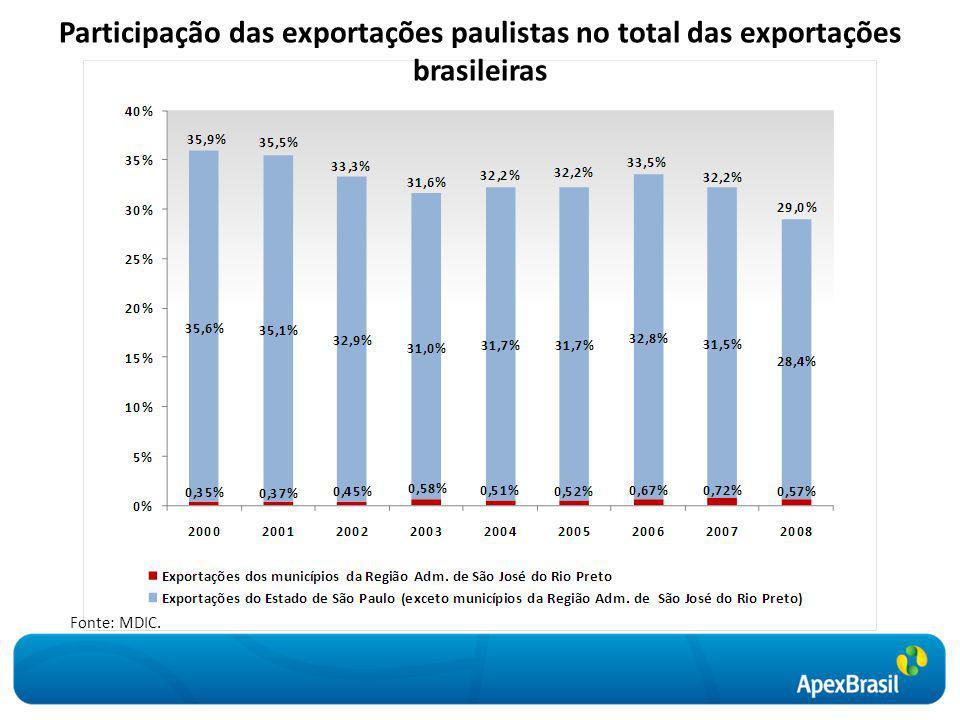 Participação das exportações paulistas no total das exportações brasileiras Fonte: MDIC.