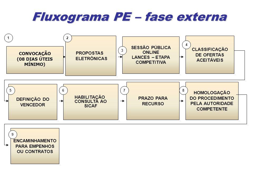 Fluxograma PE – fase externa PROPOSTAS ELETRÔNICAS CLASSIFICAÇÃO DE OFERTAS ACEITÁVEIS SESSÃO PÚBLICA ONLINE LANCES – ETAPA COMPETITIVA DEFINIÇÃO DO VENCEDOR HABILITAÇÃO CONSULTA AO SICAF 12 3 4 56 PRAZO PARA RECURSO 7 CONVOCAÇÃO (08 DIAS ÚTEIS MÍNIMO) HOMOLOGAÇÃO DO PROCEDIMENTO PELA AUTORIDADE COMPETENTE 8 ENCAMINHAMENTO PARA EMPENHOS OU CONTRATOS 9