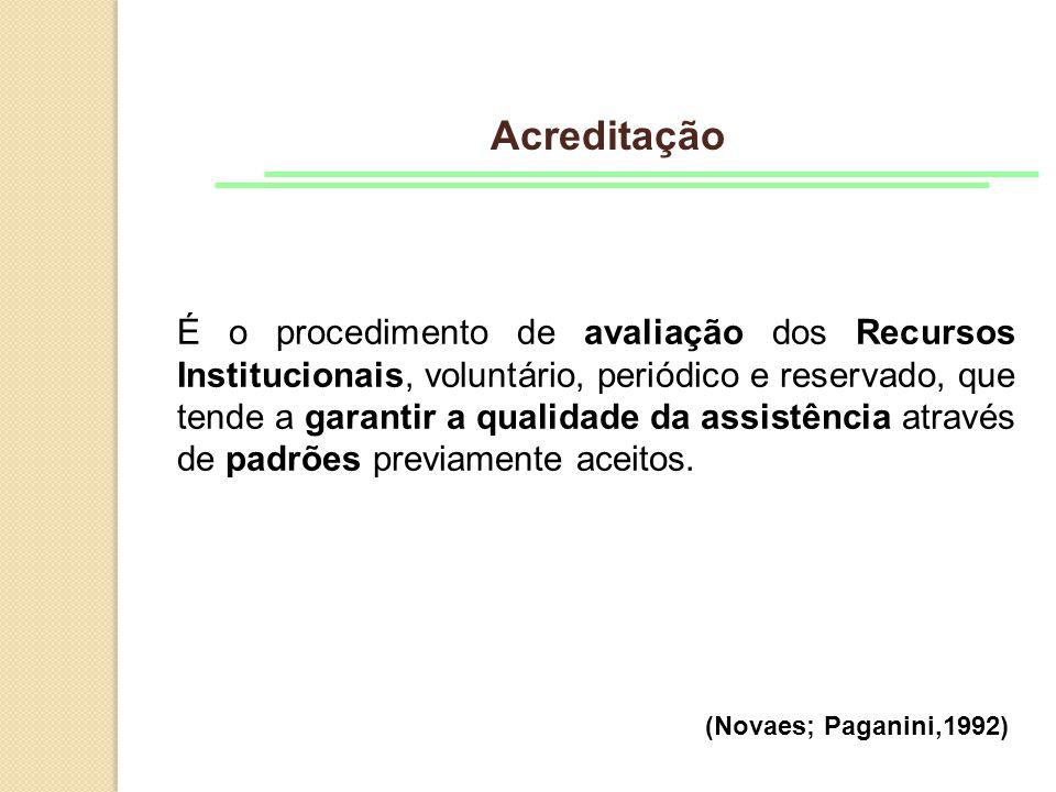 Acreditação É o procedimento de avaliação dos Recursos Institucionais, voluntário, periódico e reservado, que tende a garantir a qualidade da assistência através de padrões previamente aceitos.