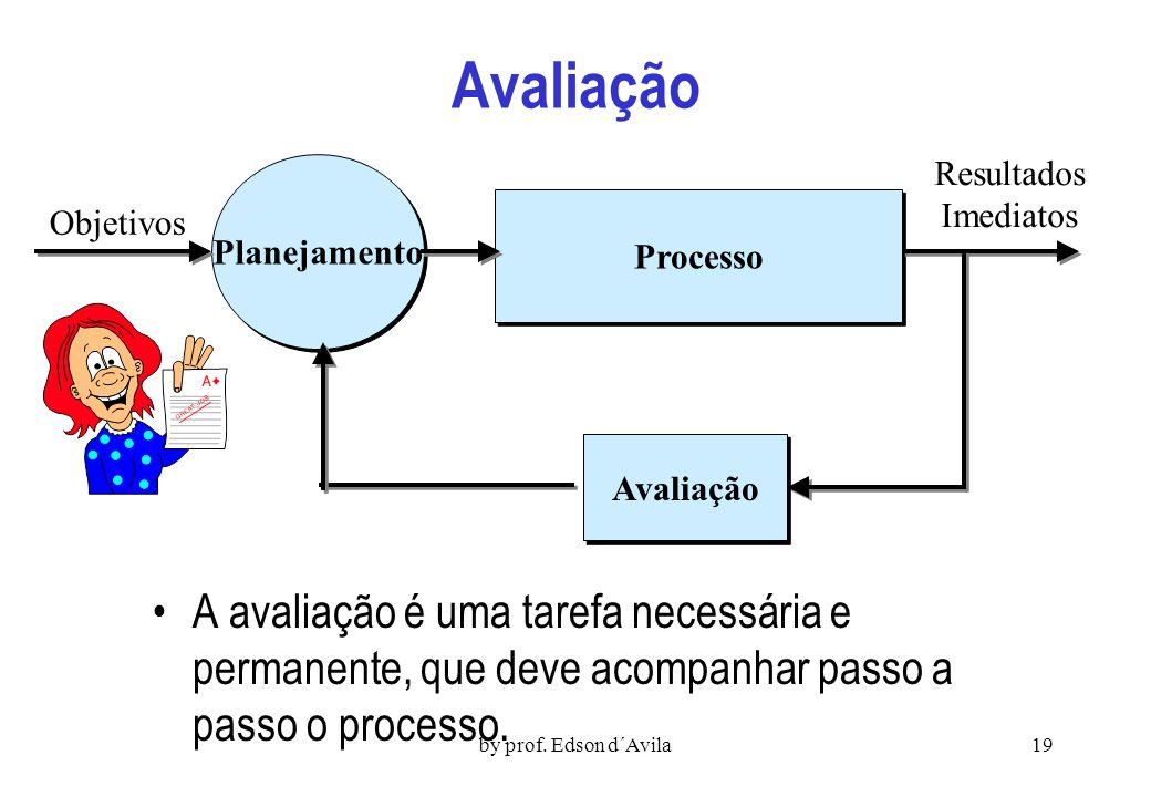 by prof. Edson d´Avila18 Avaliação Requer do Líder: Verificação contínua se os objetivos estão sendo atingidos, o rendimento das atividades. Domínio d