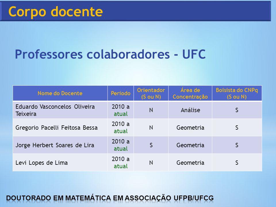 Professores colaboradores - UFC Nome do DocentePeríodo Orientador (S ou N) Área de Concentração Bolsista do CNPq (S ou N) Eduardo Vasconcelos Oliveira