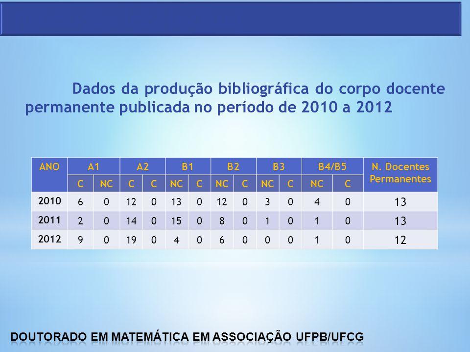 Dados da produção bibliográfica do corpo docente permanente publicada no período de 2010 a 2012 ANOA1A2B1B2B3B4/B5N. Docentes Permanentes CNCCC C C C