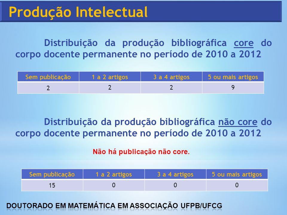 Distribuição da produção bibliográfica não core do corpo docente permanente no período de 2010 a 2012 Sem publicação1 a 2 artigos3 a 4 artigos5 ou mai