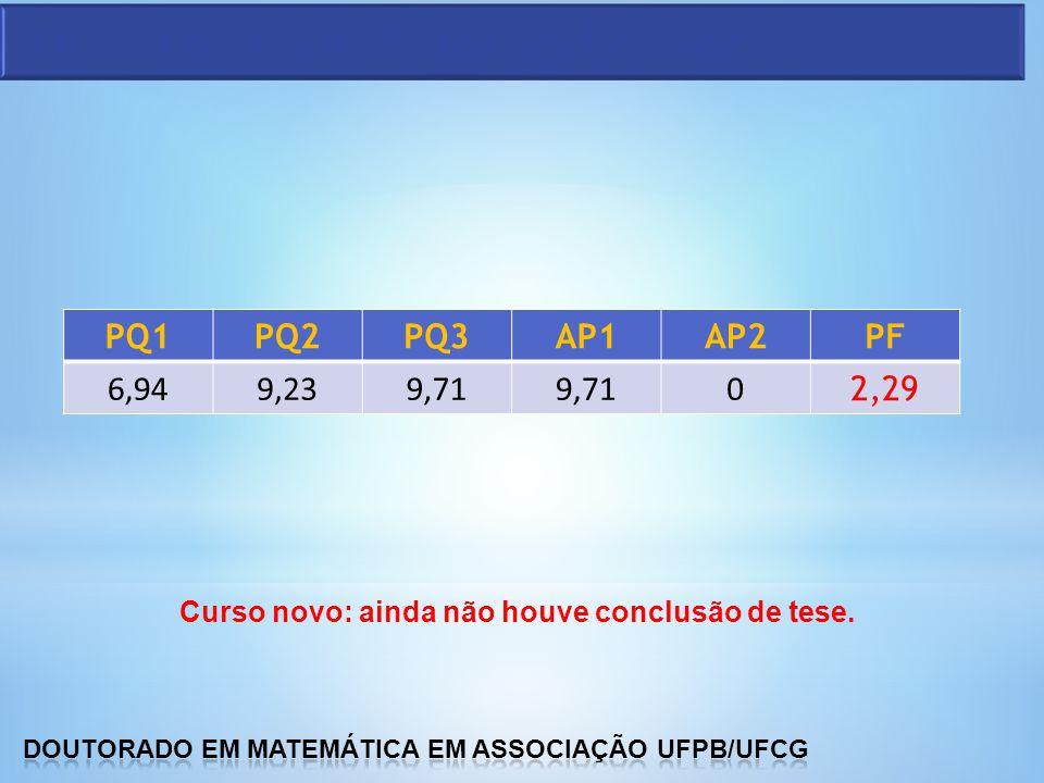 Curso novo: ainda não houve conclusão de tese. PQ1PQ2PQ3AP1AP2PF 6,949,239,71 0 2,29