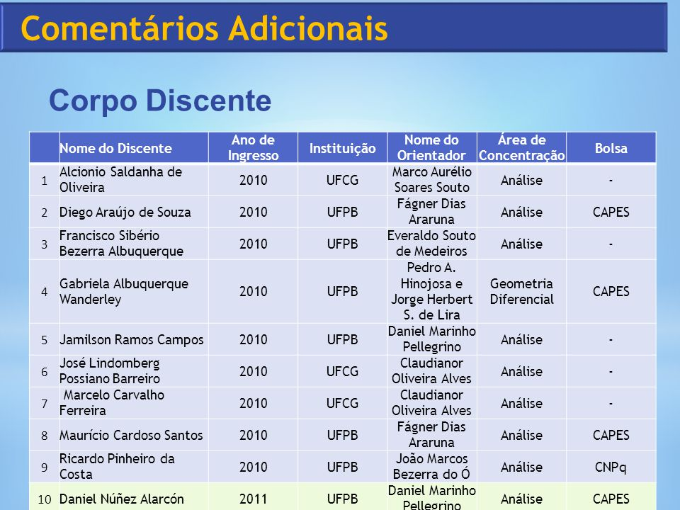 Nome do Discente Ano de Ingresso Instituição Nome do Orientador Área de Concentração Bolsa 1 Alcionio Saldanha de Oliveira 2010UFCG Marco Aurélio Soar